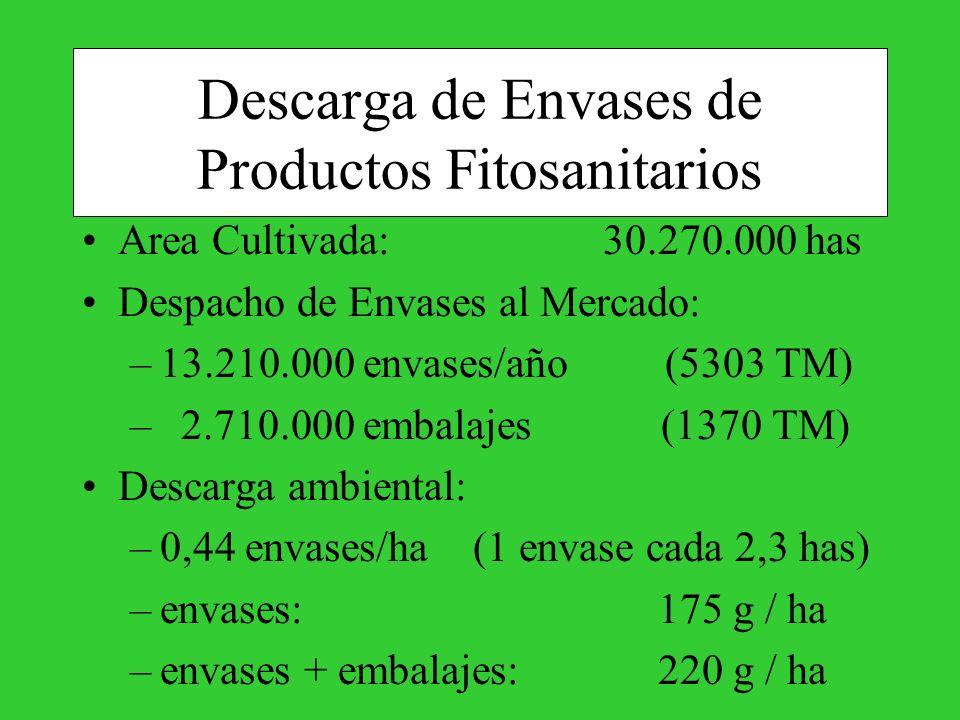 Descarga de Envases de Productos Fitosanitarios