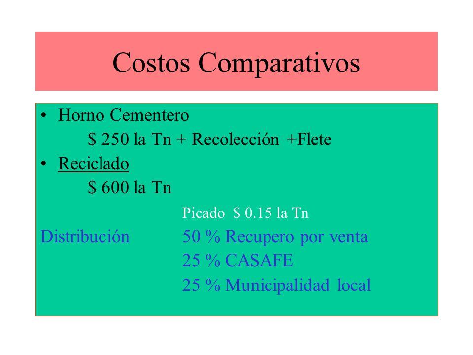 Costos Comparativos Horno Cementero $ 250 la Tn + Recolección +Flete