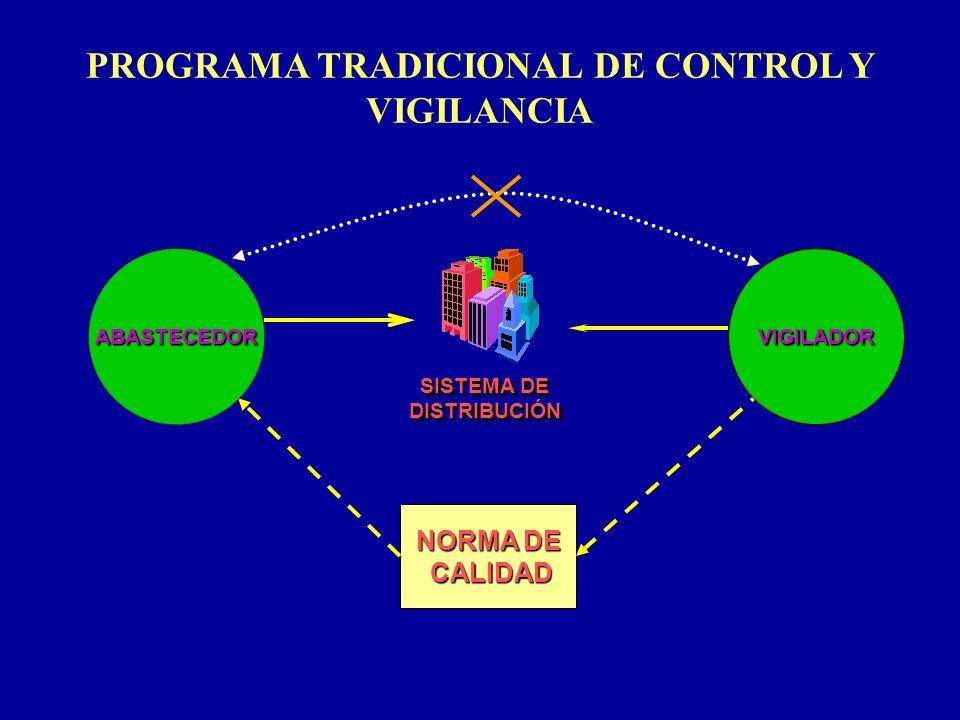 PROGRAMA TRADICIONAL DE CONTROL Y VIGILANCIA