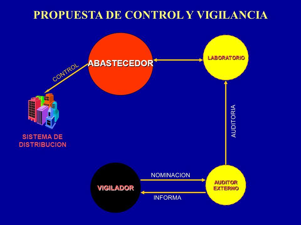 PROPUESTA DE CONTROL Y VIGILANCIA