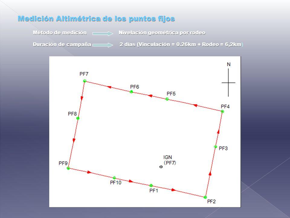 Medición Altimétrica de los puntos fijos Método de medición Nivelación geométrica por rodeo Duración de campaña 2 días (Vinculación = 0.26km + Rodeo = 6,2km)