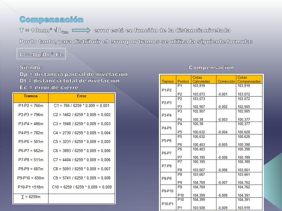 Compensación T = 10mm* √ Lkm error está en función de la distancia nivelada.