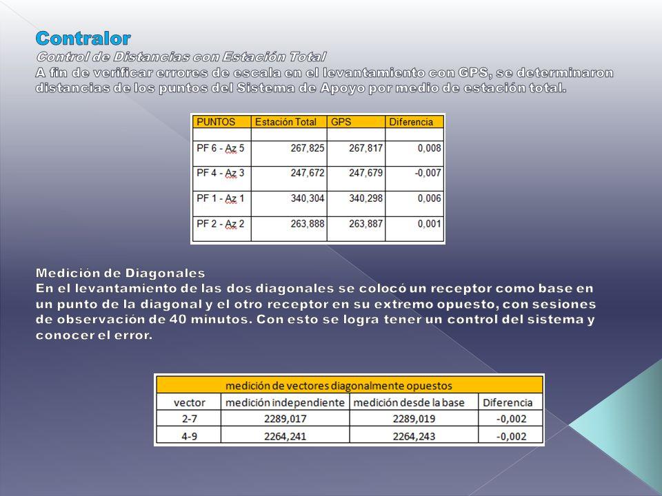 Contralor Control de Distancias con Estación Total