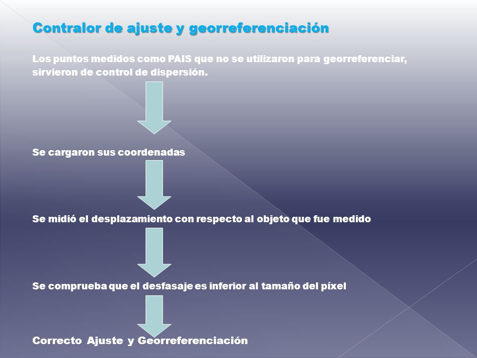 Contralor de ajuste y georreferenciación