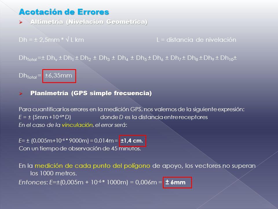 Acotación de Errores Altimetría (Nivelación Geométrica)