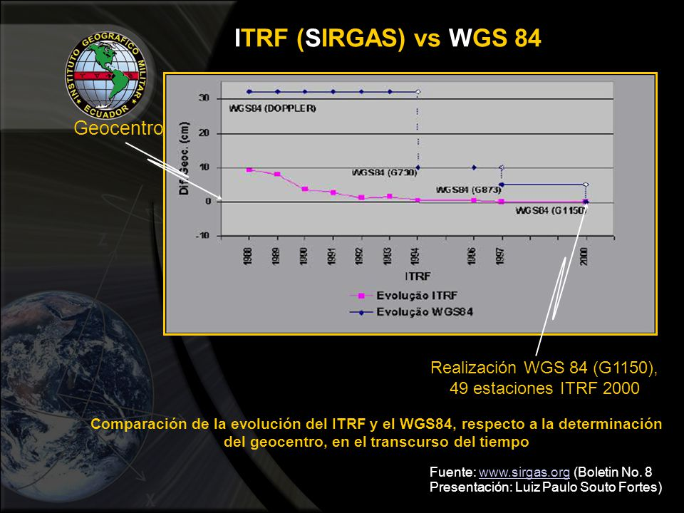 ITRF (SIRGAS) vs WGS 84 Geocentro Realización WGS 84 (G1150),