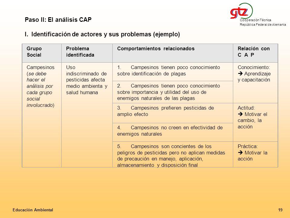 Paso II: El análisis CAP
