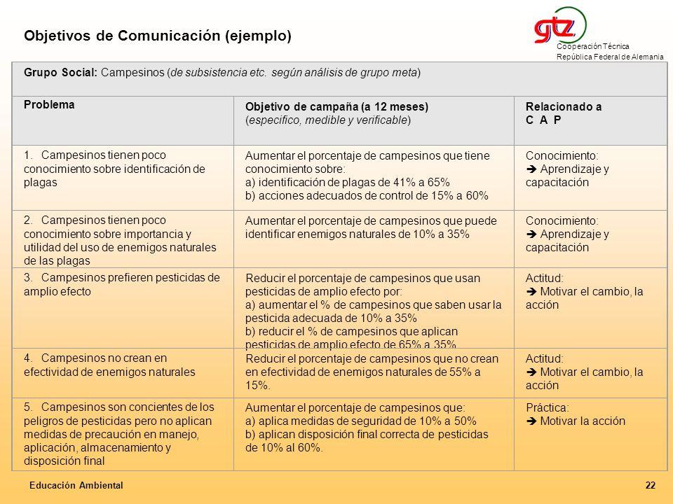 Objetivos de Comunicación (ejemplo)