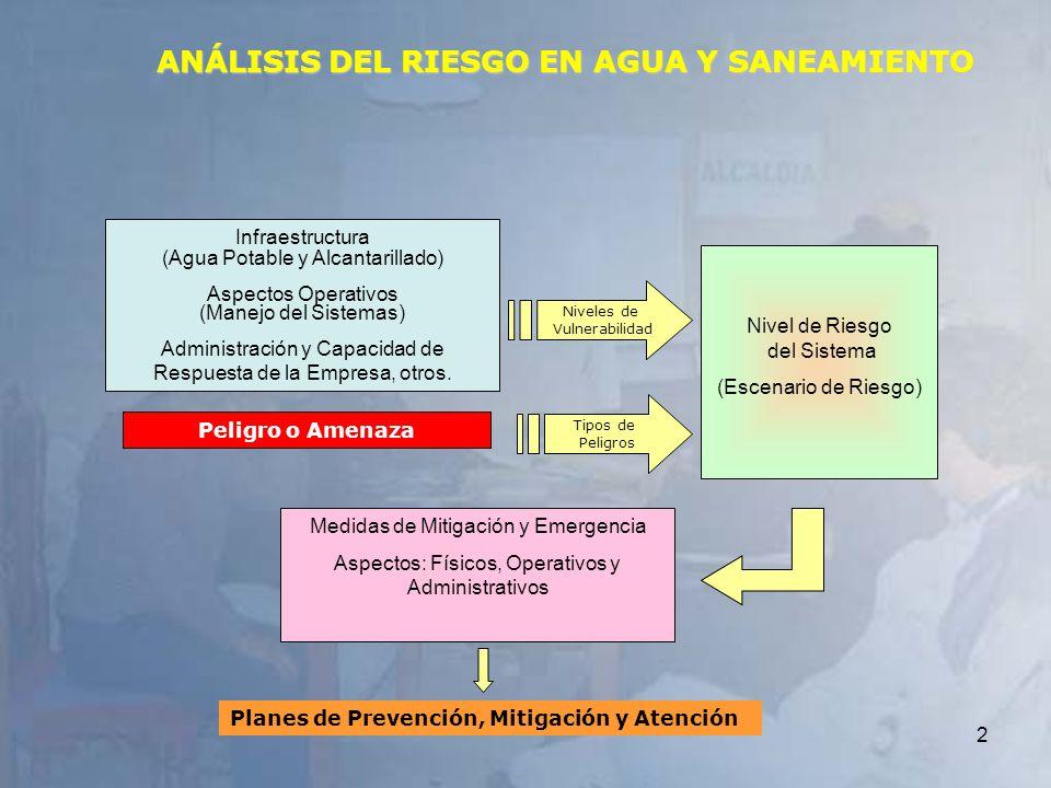 ANÁLISIS DEL RIESGO EN AGUA Y SANEAMIENTO