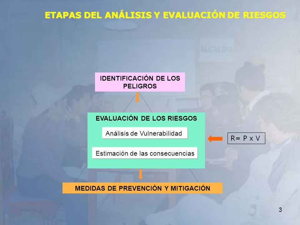 ETAPAS DEL ANÁLISIS Y EVALUACIÓN DE RIESGOS