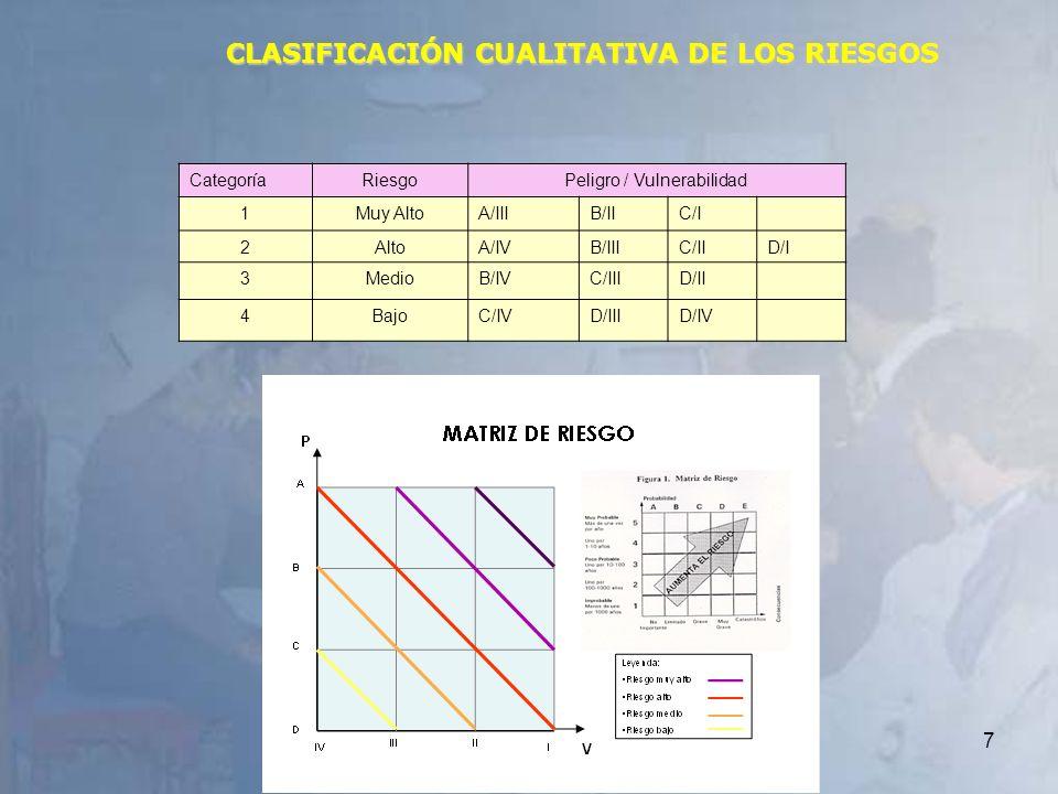 CLASIFICACIÓN CUALITATIVA DE LOS RIESGOS