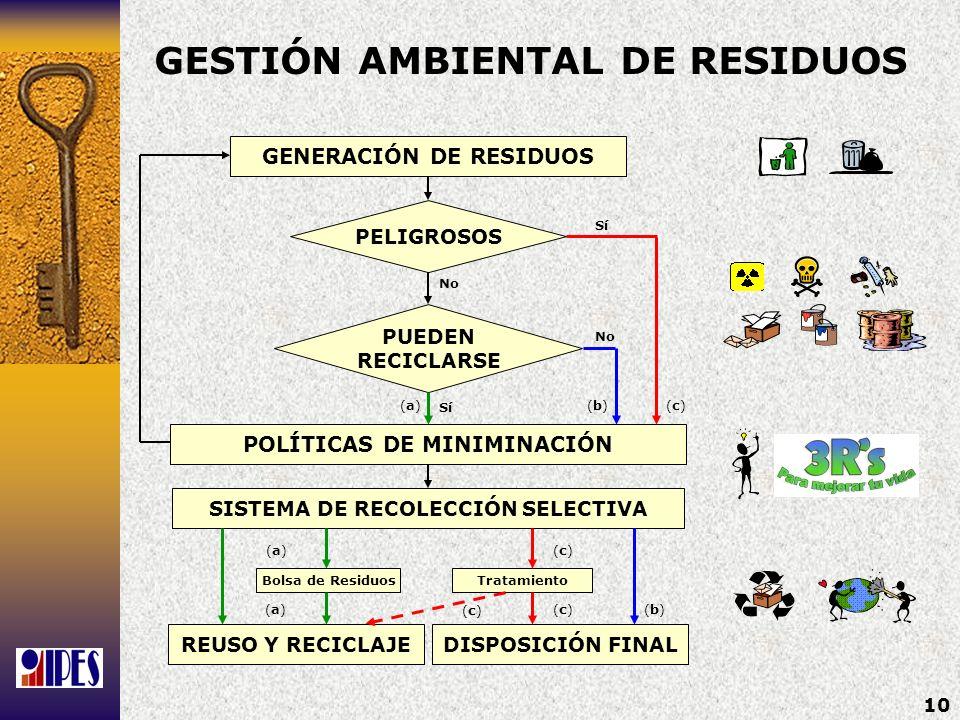 GESTIÓN AMBIENTAL DE RESIDUOS