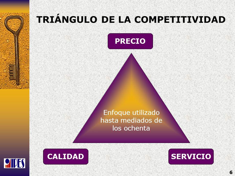 TRIÁNGULO DE LA COMPETITIVIDAD