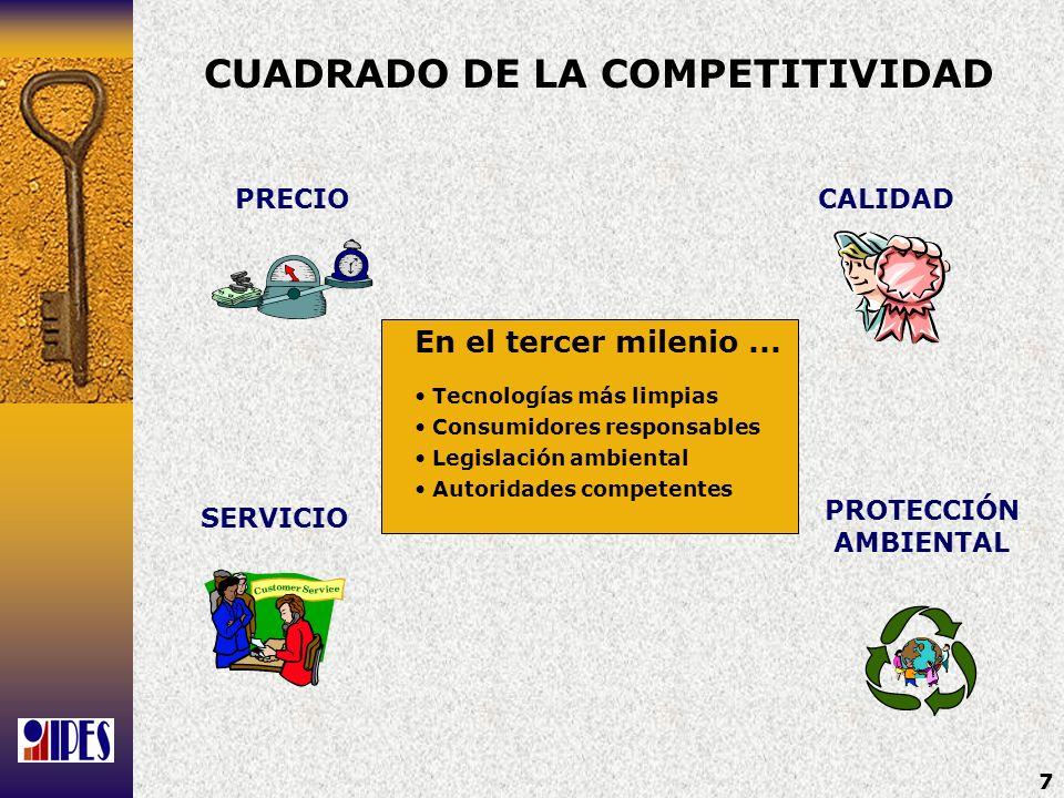 CUADRADO DE LA COMPETITIVIDAD