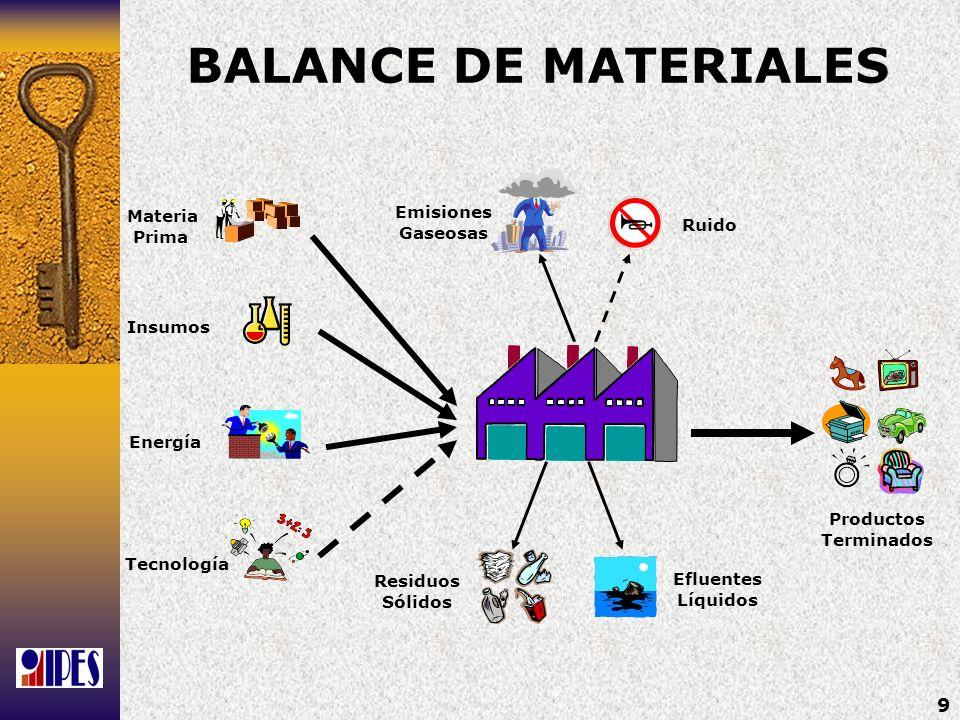 BALANCE DE MATERIALES Emisiones Materia Gaseosas Prima Ruido Insumos