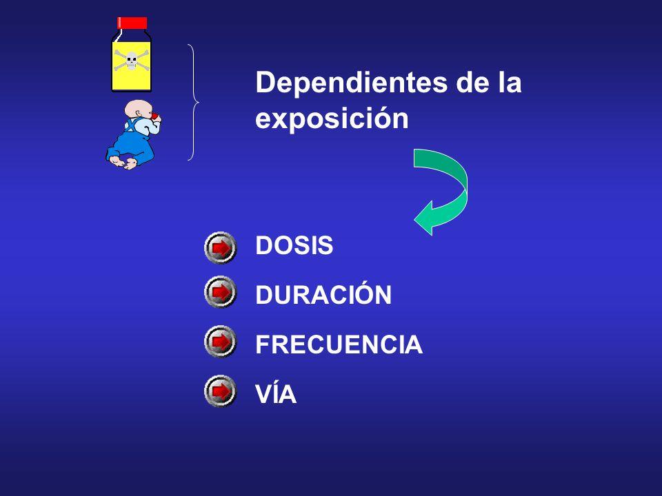Dependientes de la exposición DOSIS DURACIÓN FRECUENCIA VÍA