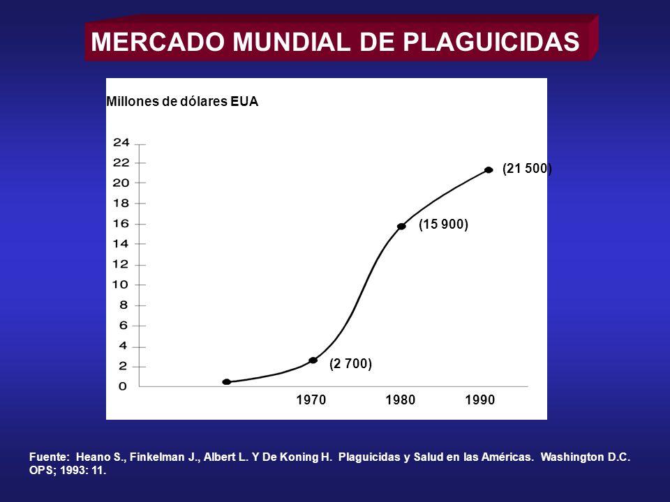 MERCADO MUNDIAL DE PLAGUICIDAS