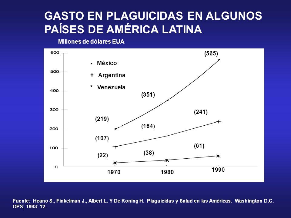 GASTO EN PLAGUICIDAS EN ALGUNOS PAÍSES DE AMÉRICA LATINA