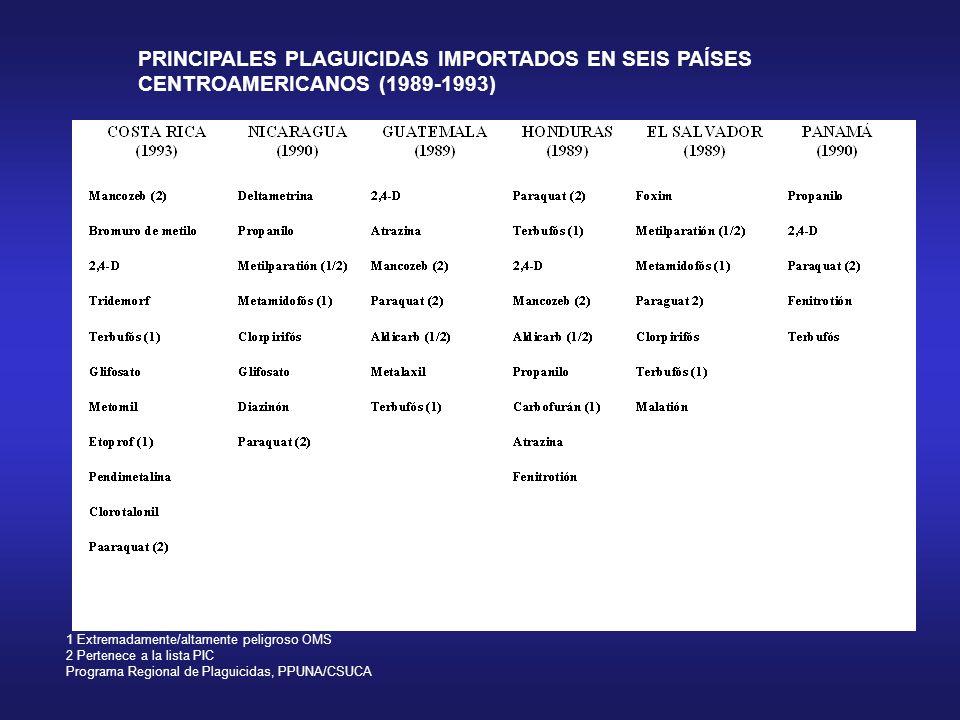 PRINCIPALES PLAGUICIDAS IMPORTADOS EN SEIS PAÍSES
