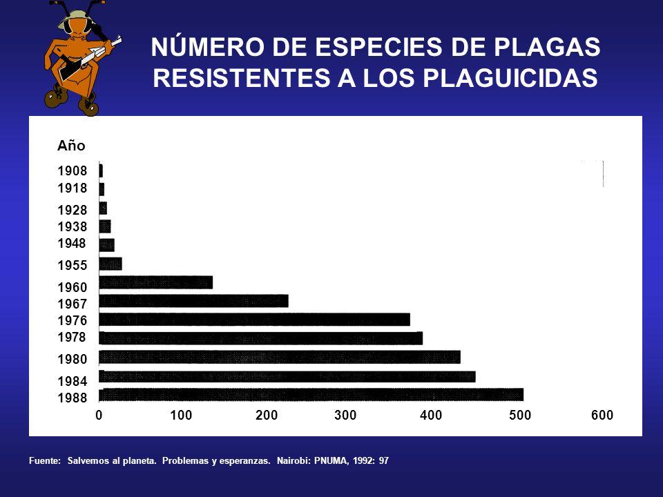 NÚMERO DE ESPECIES DE PLAGAS RESISTENTES A LOS PLAGUICIDAS