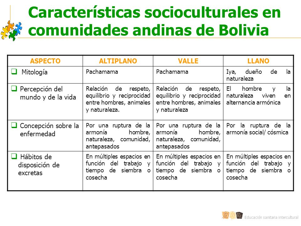 Características socioculturales en comunidades andinas de Bolivia