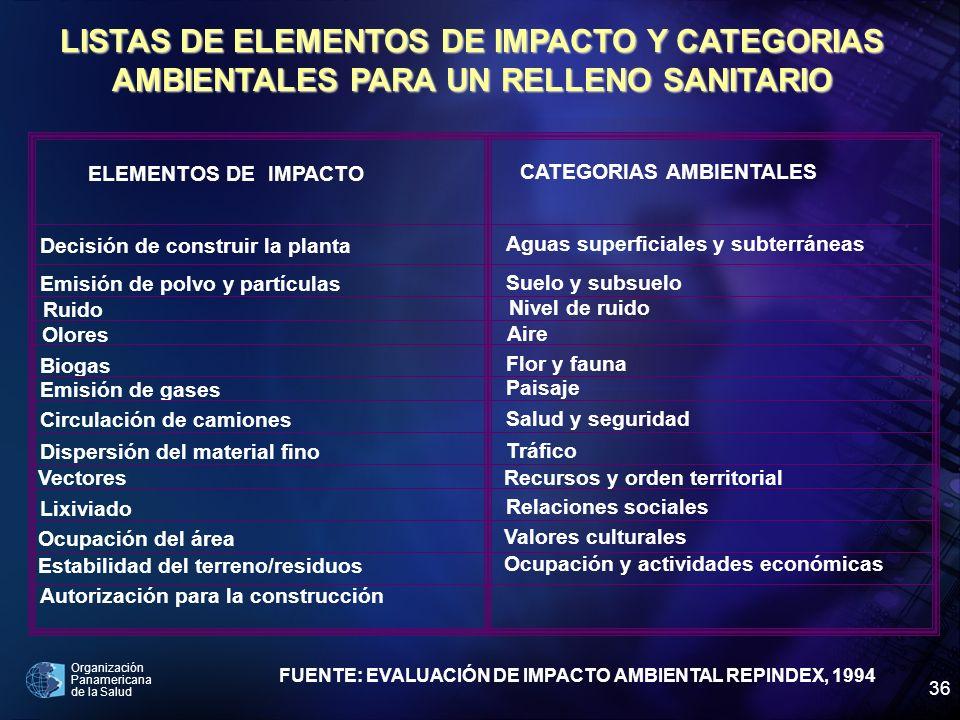 LISTAS DE ELEMENTOS DE IMPACTO Y CATEGORIAS AMBIENTALES PARA UN RELLENO SANITARIO