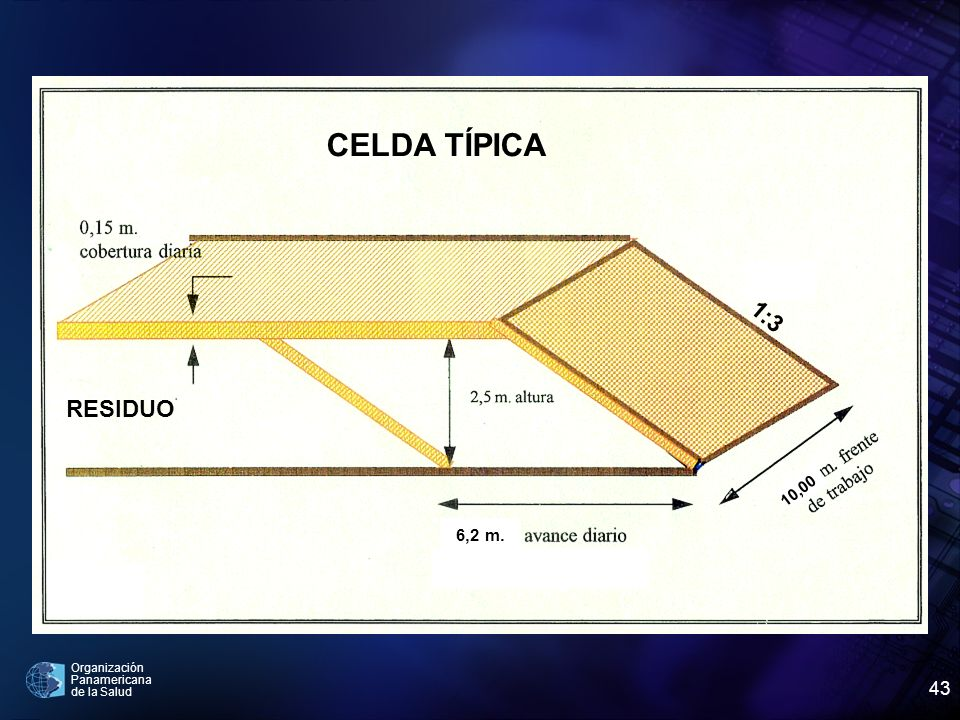 6,2 m. 1:3 10,00 RESIDUO CELDA TÍPICA
