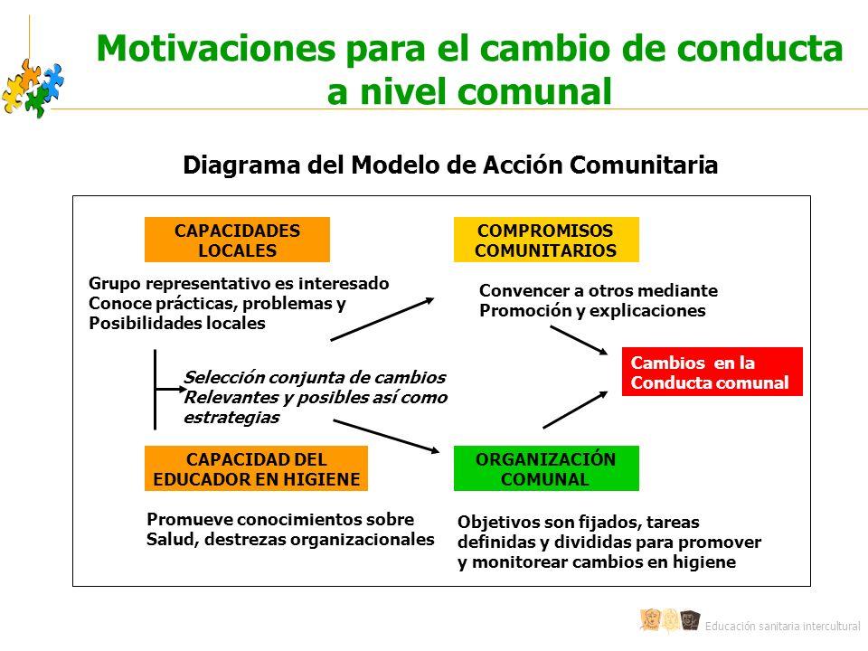 Motivaciones para el cambio de conducta a nivel comunal