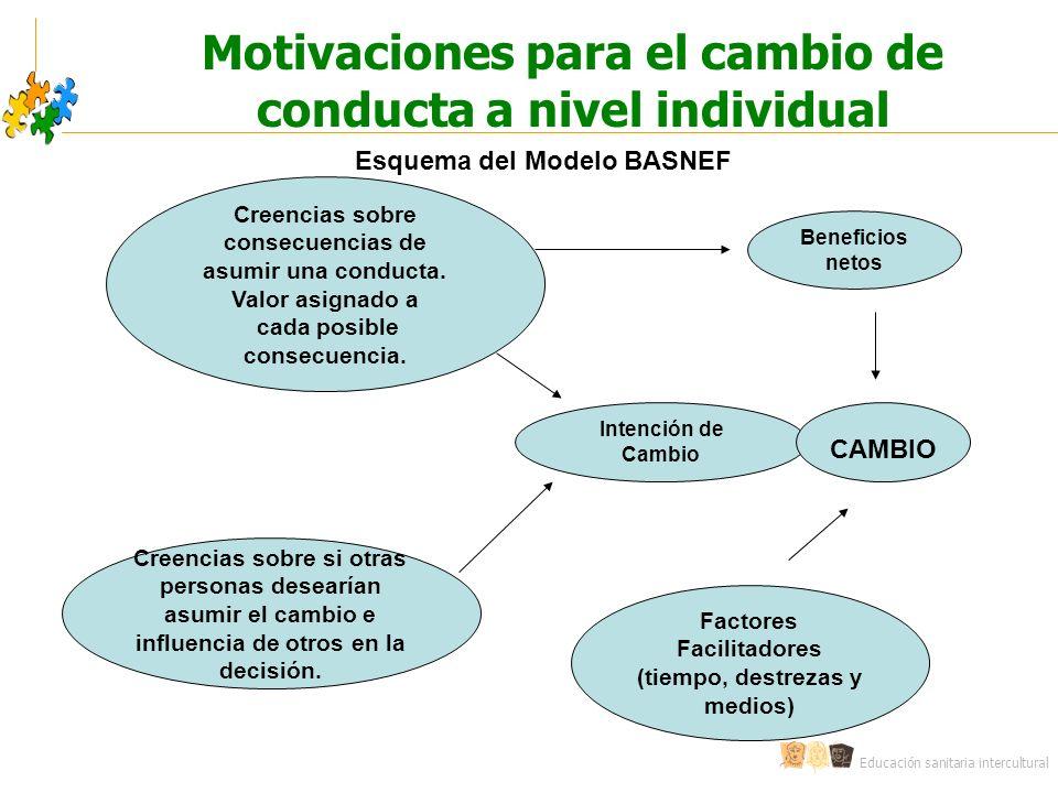 Motivaciones para el cambio de conducta a nivel individual
