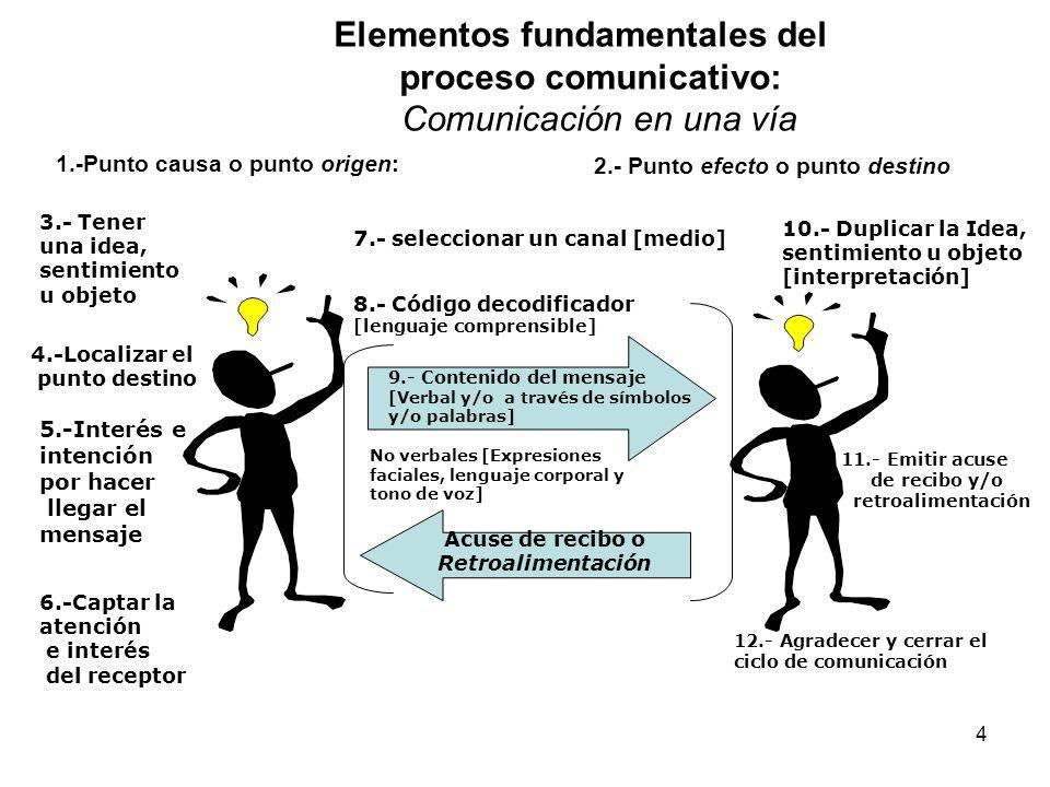 Elementos fundamentales del proceso comunicativo: Comunicación en una vía