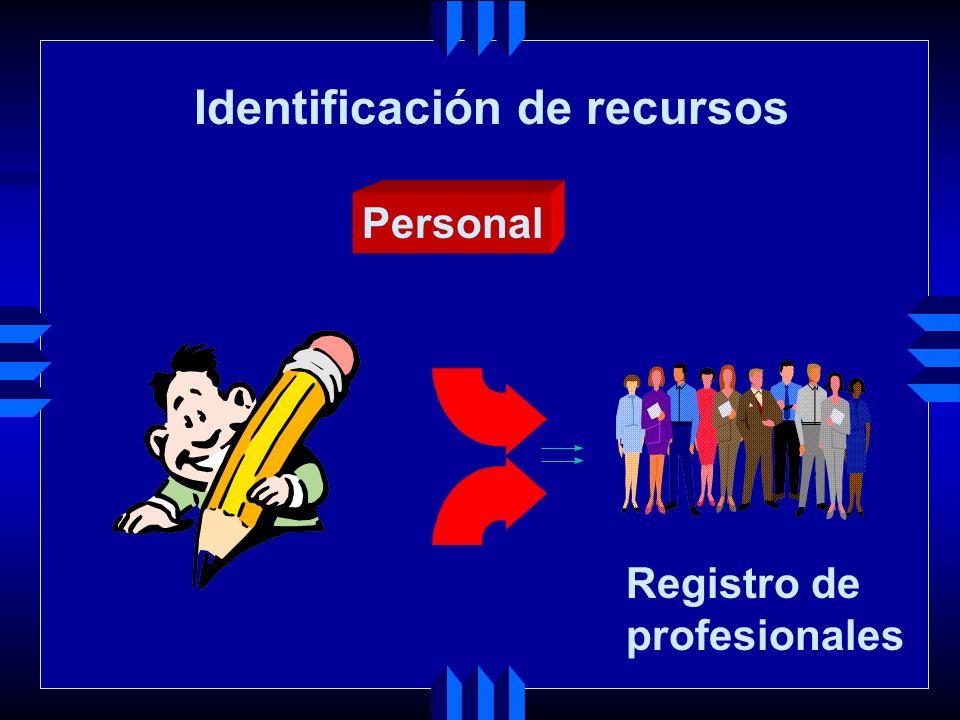 Identificación de recursos