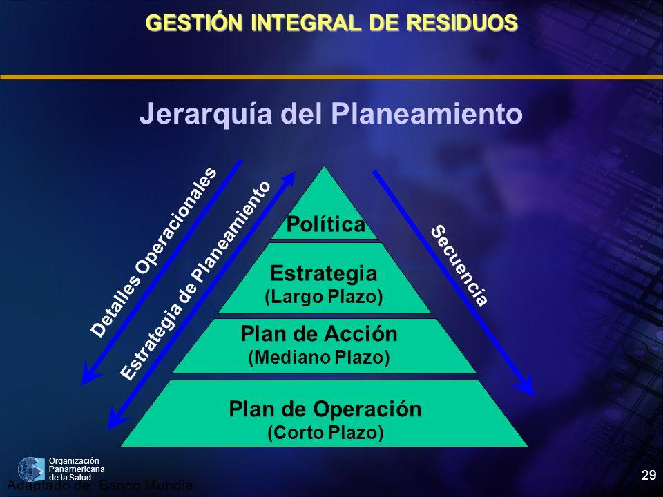 GESTIÓN INTEGRAL DE RESIDUOS Jerarquía del Planeamiento