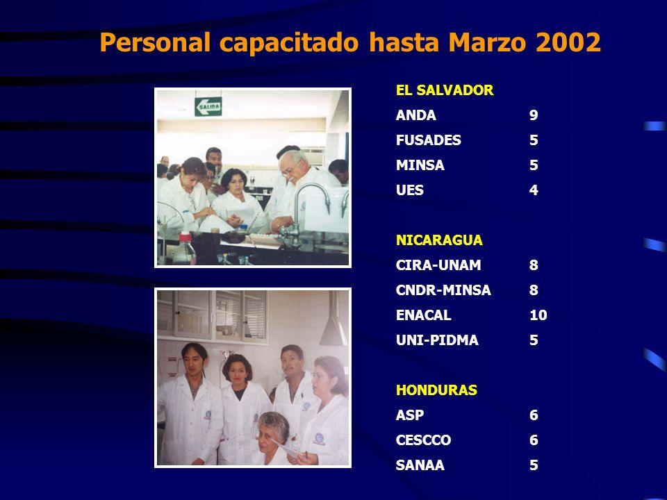Personal capacitado hasta Marzo 2002