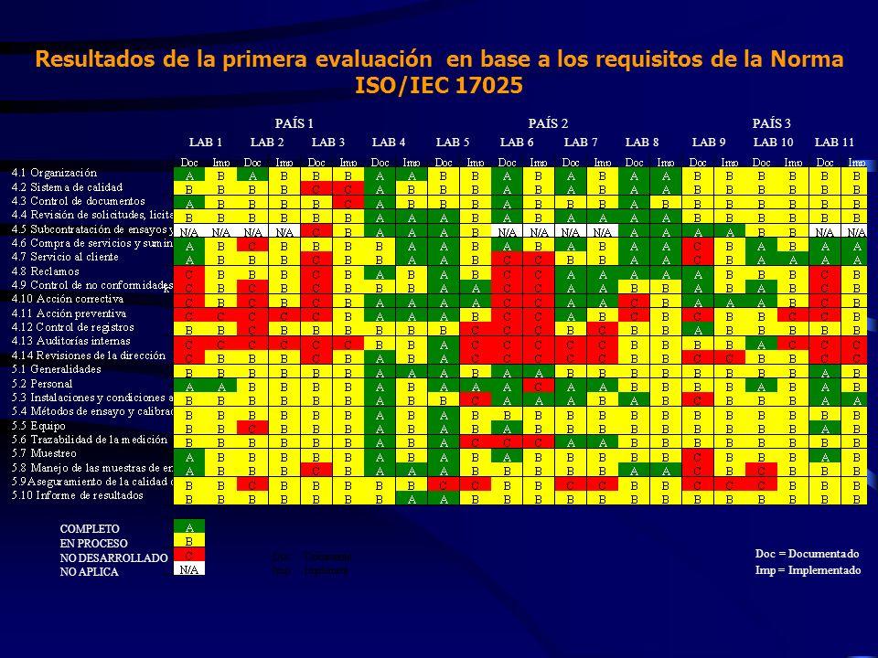Resultados de la primera evaluación en base a los requisitos de la Norma ISO/IEC 17025