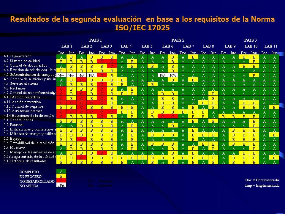 Resultados de la segunda evaluación en base a los requisitos de la Norma ISO/IEC 17025