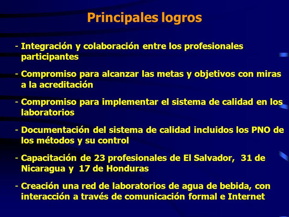 Principales logros Integración y colaboración entre los profesionales participantes.
