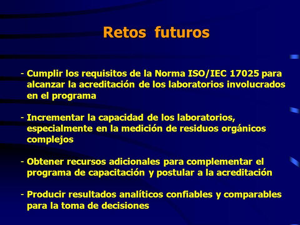 Retos futuros Cumplir los requisitos de la Norma ISO/IEC 17025 para alcanzar la acreditación de los laboratorios involucrados en el programa.