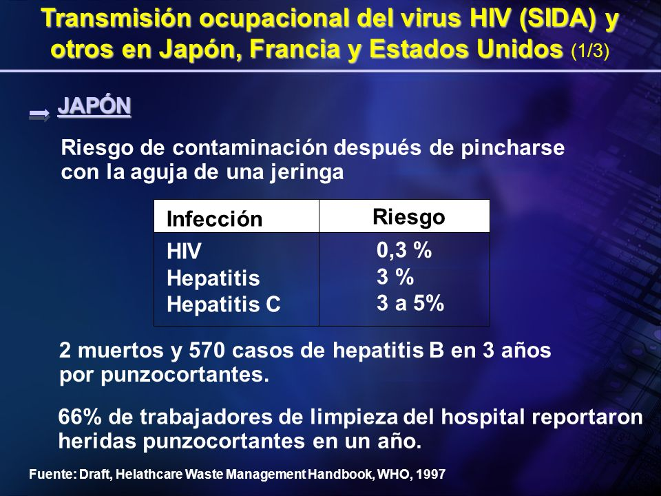 Transmisión ocupacional del virus HIV (SIDA) y otros en Japón, Francia y Estados Unidos (1/3)