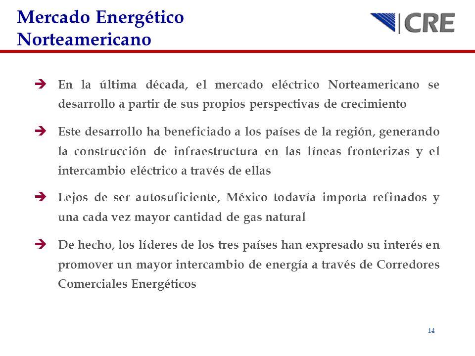 Mercado Energético Norteamericano