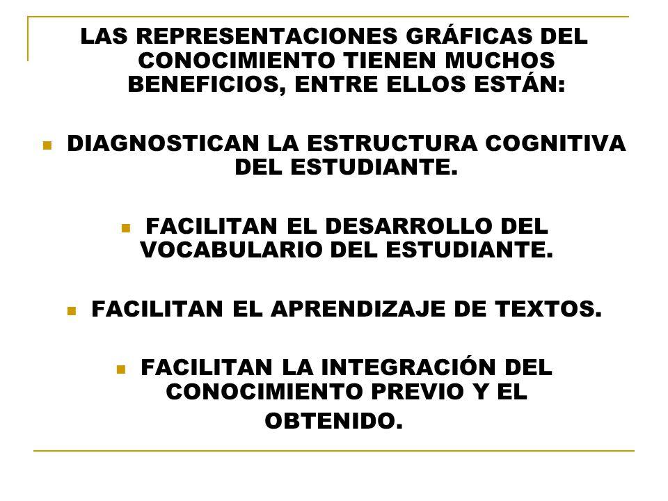 DIAGNOSTICAN LA ESTRUCTURA COGNITIVA DEL ESTUDIANTE.