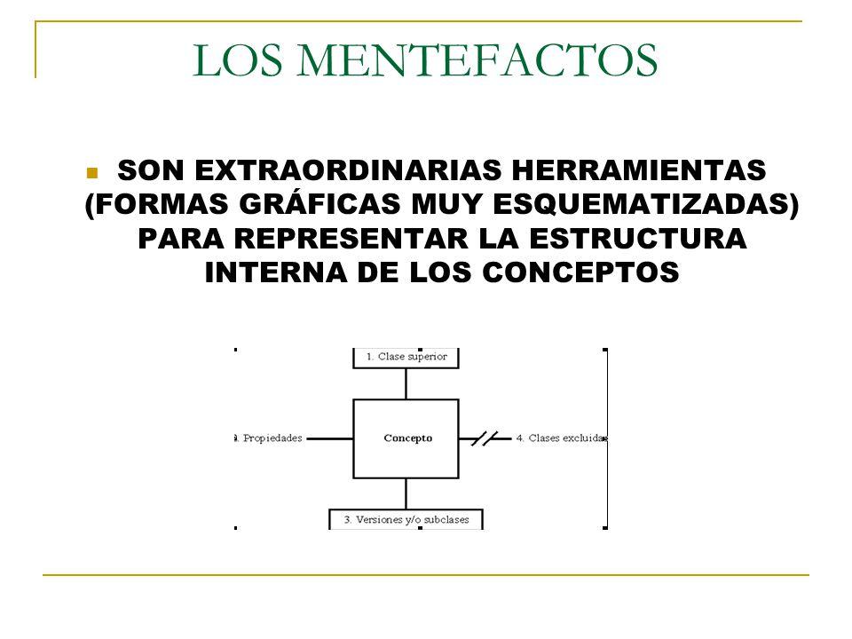 LOS MENTEFACTOS SON EXTRAORDINARIAS HERRAMIENTAS (FORMAS GRÁFICAS MUY ESQUEMATIZADAS) PARA REPRESENTAR LA ESTRUCTURA INTERNA DE LOS CONCEPTOS.