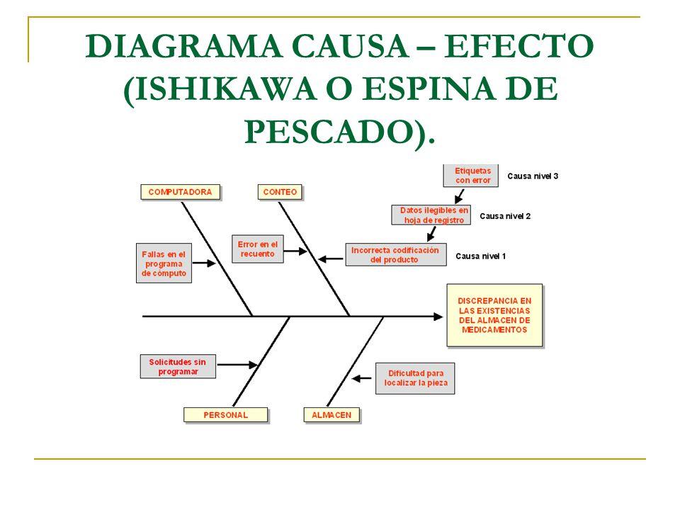 DIAGRAMA CAUSA – EFECTO (ISHIKAWA O ESPINA DE PESCADO).