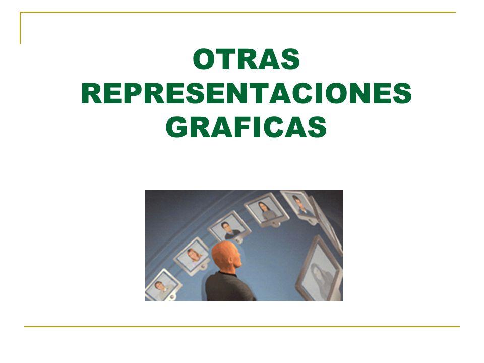OTRAS REPRESENTACIONES GRAFICAS