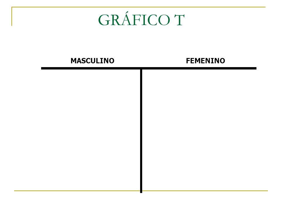 GRÁFICO T MASCULINO FEMENINO