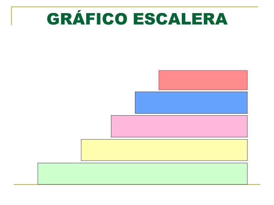 GRÁFICO ESCALERA