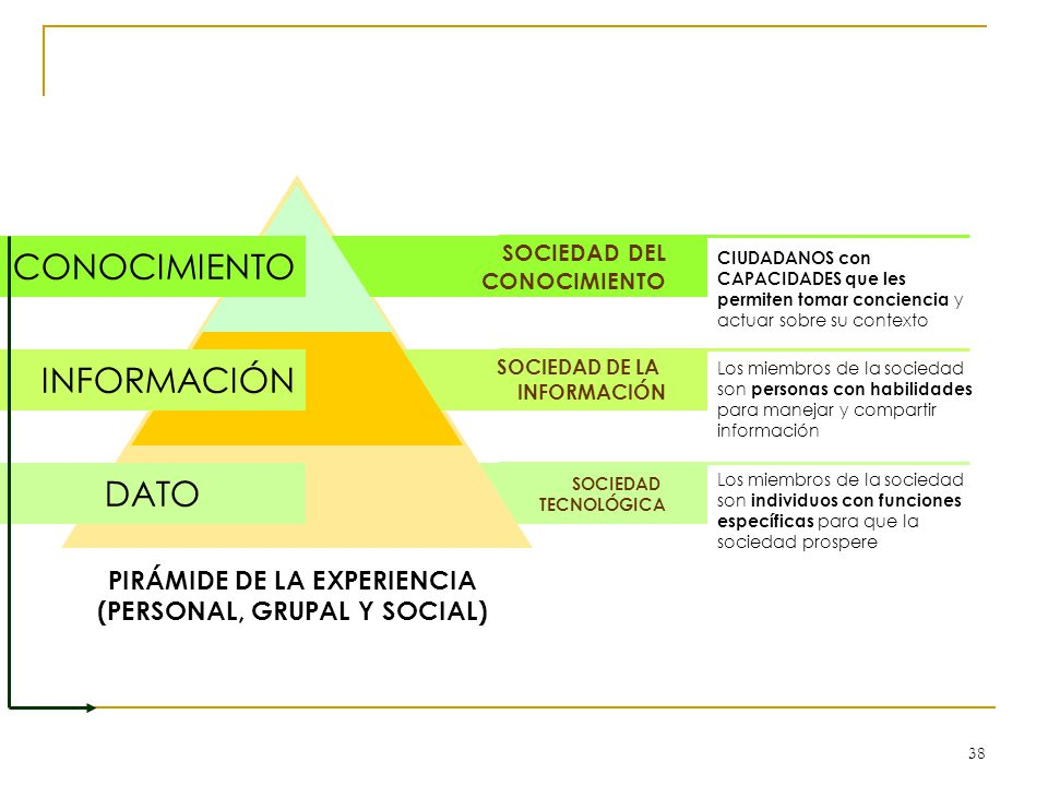 PIRÁMIDE DE LA EXPERIENCIA (PERSONAL, GRUPAL Y SOCIAL)