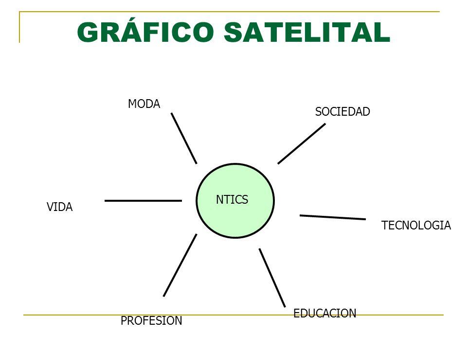 GRÁFICO SATELITAL MODA SOCIEDAD NTICS VIDA TECNOLOGIA EDUCACION