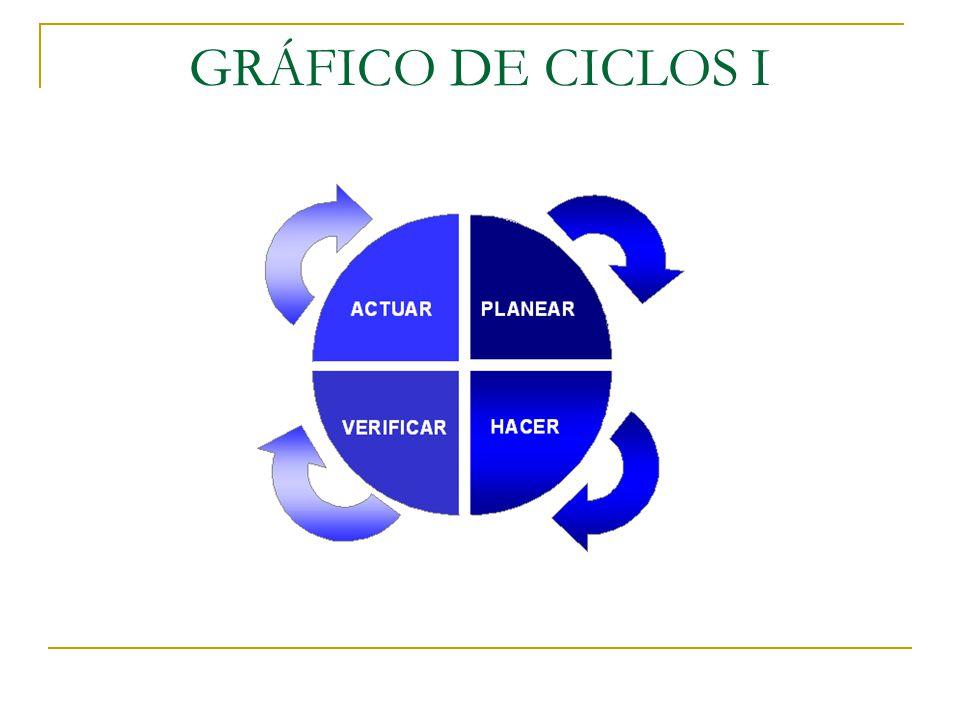 GRÁFICO DE CICLOS I