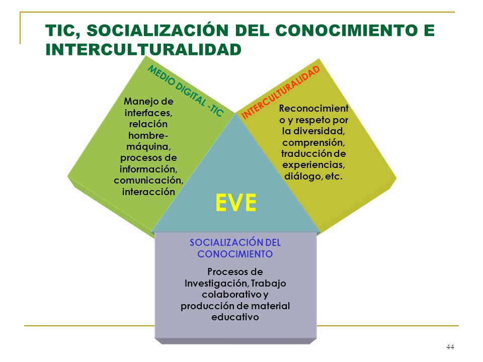 TIC, SOCIALIZACIÓN DEL CONOCIMIENTO E INTERCULTURALIDAD