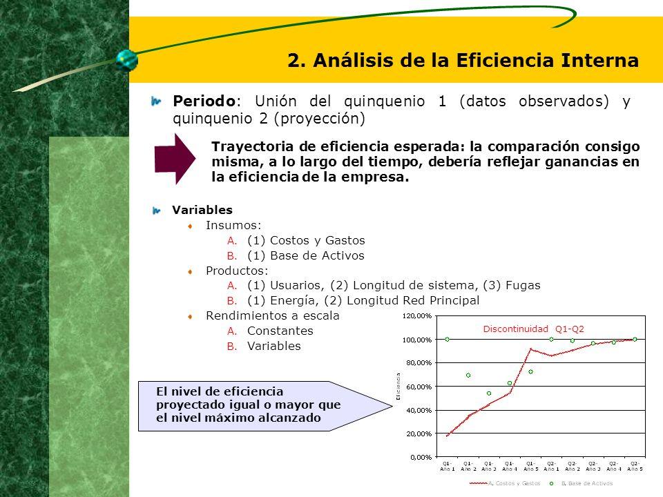 2. Análisis de la Eficiencia Interna